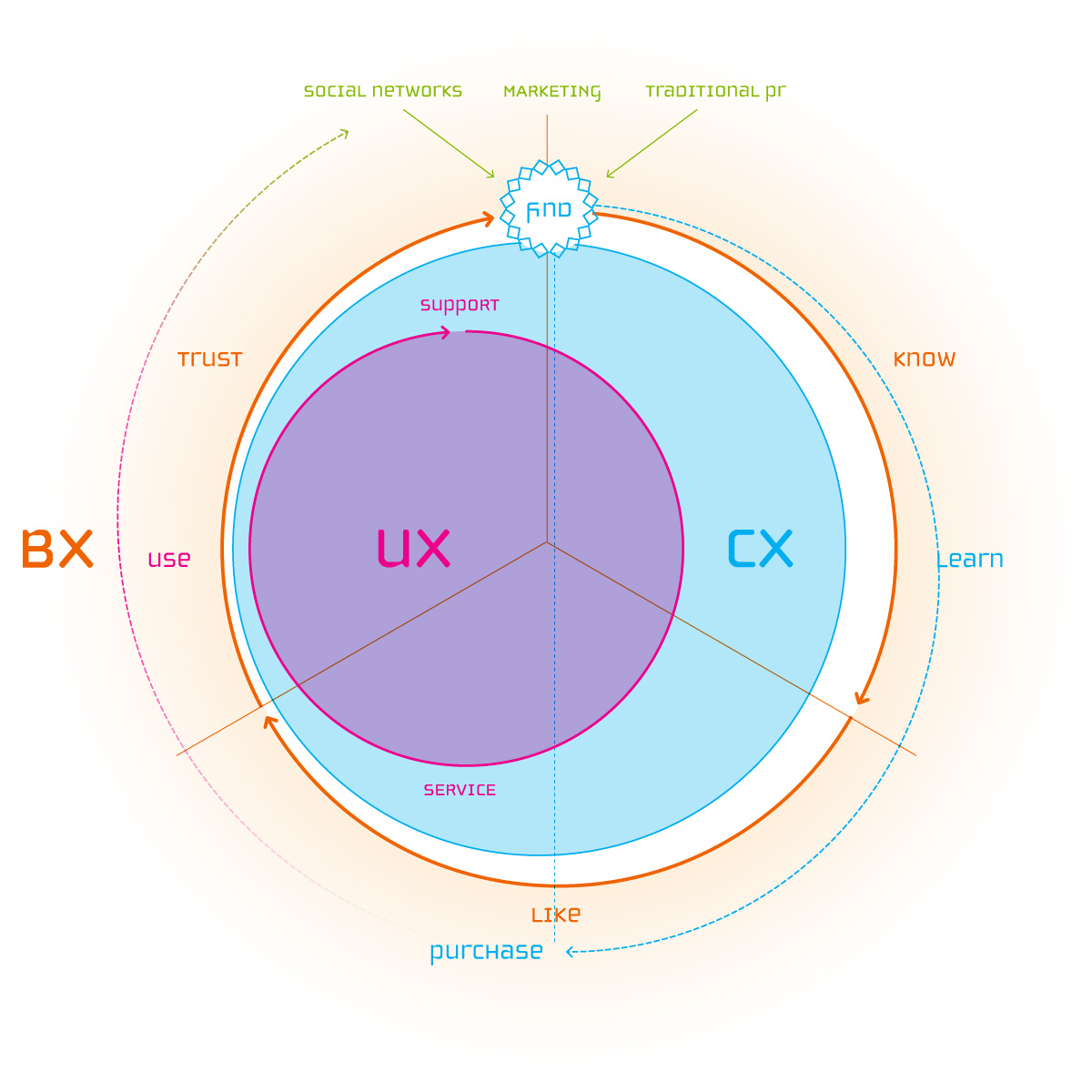 360˚ Experience Circle | UX-CX-BX